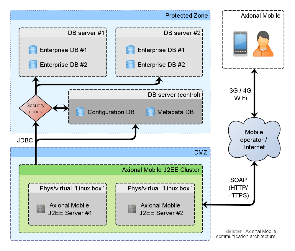 Axional mobile core deister software for Application architecte
