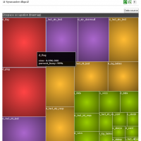 Sysmaster Dbsp Occupation Treemap