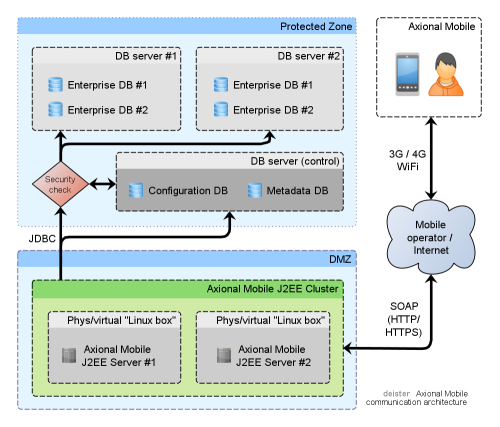 Axional Mobile Server Architecture diagram
